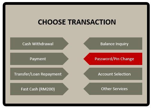 Tetapkan semula Username dan Password PBe via ATM